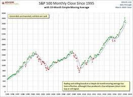 1995 Stock Market Chart A Chart Of The 12 Month Simple Moving Average Of The S