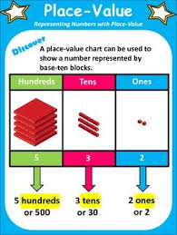 Math In Focus 2nd Grade Ch 1 Lesson 2 Place Value Posters