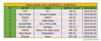 Girl Groups Melon Chart Ggmelonchart Twitter