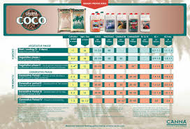 Canna Nutrients Feeding Chart Canna Coco A B Nutrient