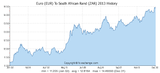 Euro Eur To South African Rand Zar History Foreign
