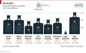 Infographic Batmen Height Weight Comparison Chart