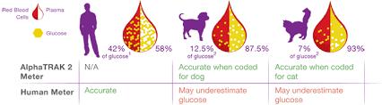 Diabetes Mellitus Type 2 Guidelines Ada Alphatrak 2 Blood