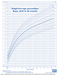 Child Weight Chart As Per Age Ourmedicalnotes Growth Chart Weight For Age Percentiles