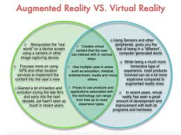 Augmented Reality Vs Virtual Reality Venn Diagram Augmented Reality Virtual Realitys Older And More Forgotten