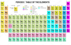 Periodic Table of the Elements with symbol and atomic number ...
