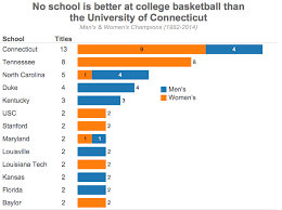 Makeover Friday Chart Of The Days Ncaa Basketball Championships