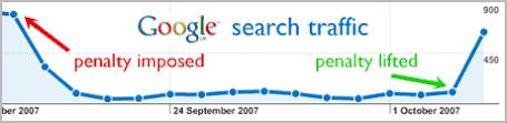 google kereső forgalom