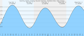 Tide Chart North Wildwood Nj Nummy Island Hereford Inlet Nj Tides Marineweather Net