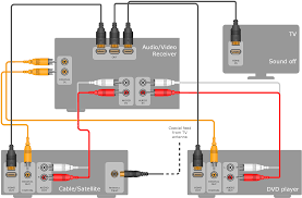 engineering audio and video hookup diagrams sample 2 hook up drawing home entertainment system surround sound