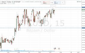 Bitcoin Candlestick Chart Bitcoin Price Watch Range Replication