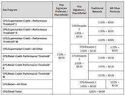 Mastercard Interchange Chart Interchange Optimization Can Save You Money On Processing Fees