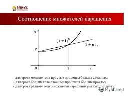 Простые ставки процентов Реферат Финансовая математика простые проценты реферат