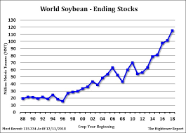Soybean Futures Chart 2018 Afternoon Grain Commentary Page 111 Grain Phd