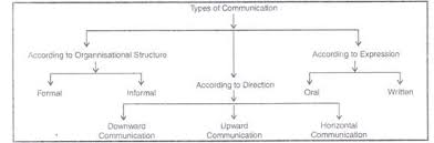 Essential Types Of Organizational Communication With Diagram
