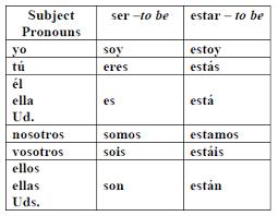 Spanish Ser Chart Spanish Verb Conjugation Chart Ser And Estar