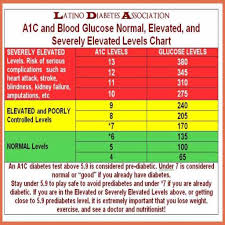 Normal Blood Sugar Levels Chart For Non Diabetic Blood Sugar Level Online Charts Collection