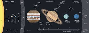 structure and position prehensive overview of the solar system