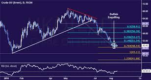 Crude Oil Technical Analysis Chart Setup Hints At Upswing