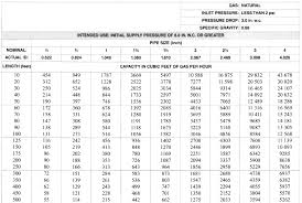 Gas Btu Chart 15 Conclusive Natural Gas Pipe Sizing Calculator Download