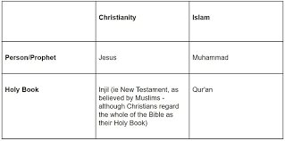 Jesus Vs Muhammad Comparison Chart How Engaging With Muslims Teaches Us More Of The Importance