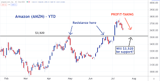 After Breakout, Amazon Stock Looks To ...