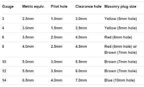 Thru Hole Chart Screws Explained Gauge Metric Equiv Pilot Holes And
