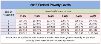Florida Medicaid Income Limits 2017 Chart Kidcare Fl Income Limits Kids