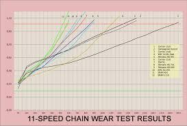 Wippermann 11 Speed Wear Test Finds Connex 11sx Chain Lasts