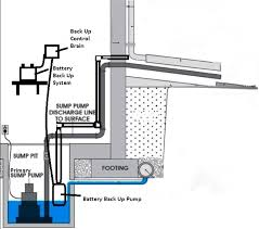 basement bathroom plumbing with ejector pump. sump pump system basement bathroom plumbing with ejector