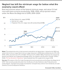 Should The Minimum Wage Be Raised To 15 An Hour