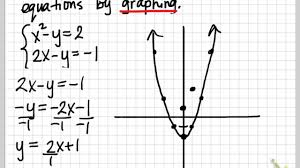 solving a system of nar equations by graphing