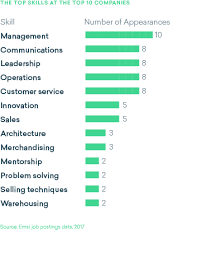 Top 10 Soft Skills Employers Are Looking For The Top 10 Skills In Demand Right Now At The Top 10 U S
