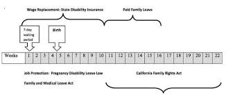 Fmla Cfra Chart California Maternity Leave Chart For When You Can Use