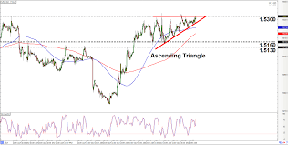 Intraday Charts Update More Chart Patterns On Eur Aud Eur