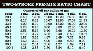 the art science of pre mix ratios