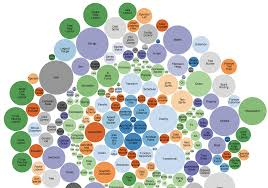 D3 Charts Tutorial How To Create Jaw Dropping Data Visualizations On The Web