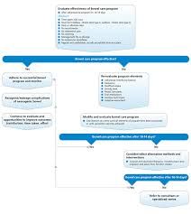 evaluation of bowel care program