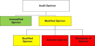 Auditors Opinion Four Types Of Audit Opinion And