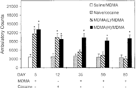 Molly Dosage Chart Comparison Between The Responses Of Mice Pre Exposed To
