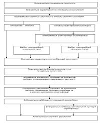 Характеристика та аналіз статистичних даних Вибіркове спостереження