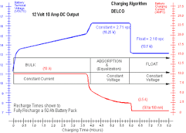 car battery myths & facts everstart 1200a manual at Everstart Battery Charger Wiring Diagram