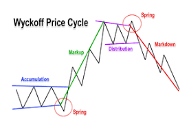 Price Action Analysis Using The Wyckoff Trading Method
