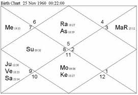 John F Kennedy Birth Chart Systems Approach To Vedic Astrology Astroview