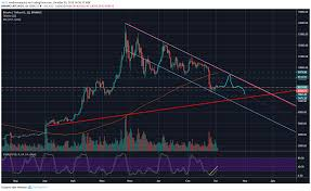 Chart Analysis Bitcoin Ethereum And Credits For October