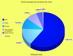 Brazil Religion Pie Chart World Population By Continent Pie Chart 2015 Hereandthere40