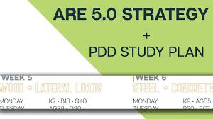 Designer Hacks Ppd Are 5 0 Test Strategy
