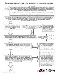 Fault Finding Flow Chart Fault Finding Flow Chart For Motorcycle Charging Systems