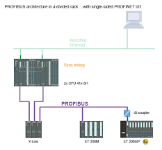 simatic high availability systems simatic siemens connecting periphery single channel i o connection in divided rack