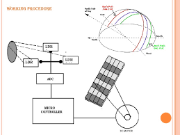 microprocessor based sun tracking solar panel system to maximize energy generation 11 728 jpg cb 1335348898 microprocessor based sun tracking solar panel system to maximize ener block diagram